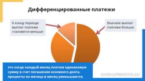 Дифференцированный платеж по ипотеке в каких банках 2020 спб