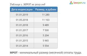 Мрот кемеровская область 2020
