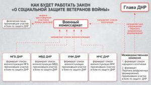 Закон лнр об участниках боевых действий льготы