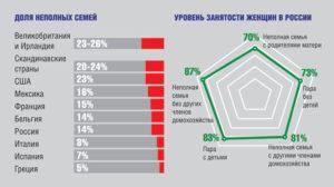 Количество матерей одиночек в россии