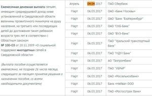 Пособия и льготы многодетным семьям в 2020 году в санкт-петербурге