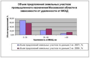 Обзор рынка земельных участков промышленного назначения московской области 2020