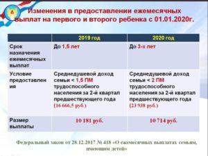 Размер детских пособий до 18лет в 2020году в ростовской области