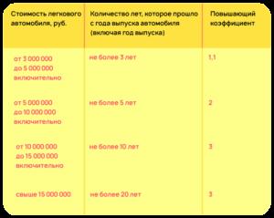 Транспортный налог липецкая область 2020