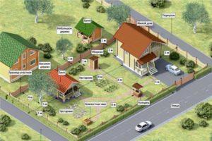 Нормы расположения построек на земельном участке под ижс 2020
