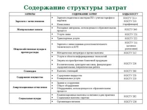 Статья 226 косгу расшифровка 2020