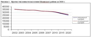 Курск численность населения 2020