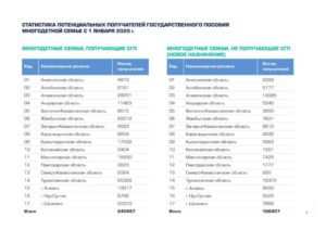 Все льготы многодетным семьям в тверской области 2020