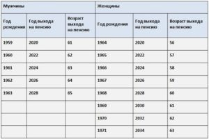Льготная пенсия медработникам в 2020 на селе