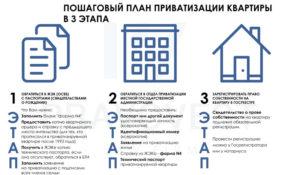 Можно ли сейчас приватизировать квартиру в 2020
