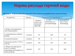 Нормы воды без счетчика москва 2020