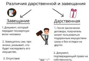 Завещание или дарственная на квартиру плюсы и минусы налог