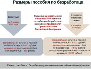 Размер стипендии при обучении от центра занятости 2020