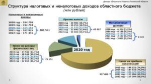 Косгу налог на прибыль в 2020 году 852