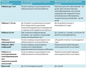 Оплата больничного листа в 2020 при онкологии