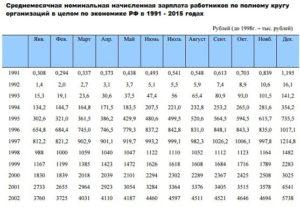 Средняя зарплата в россии в 2020 году по данным росстата для алиментов