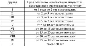 Акустическая система окоф 2020 амортизационная группа