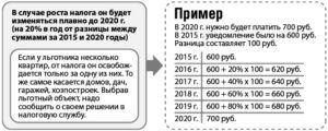 Расчет налога с продажи земельного участка 2020