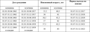 Пенсионный возраст в беларуси таблица