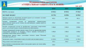 Финансирование детских пособий челябинск апрель