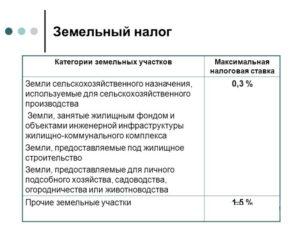 Земельный налог стаки на 2020 г в калининградской области