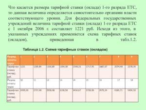 Закон московской области р минимальной тарифной ставке 2020