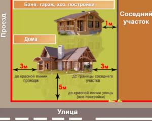 Нормы строительства дома на участке ижс отступы 2020