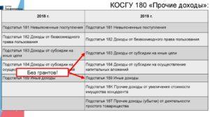 Кэк 730 и 830 для бюджетных учреждений расшифровка 2020