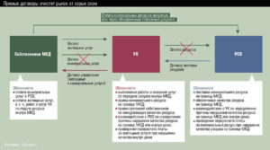 Заключение прямого договора с рсо на сои