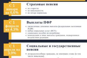 Индексация пенсии чернобыльцам в 2020