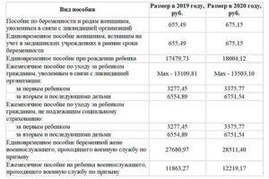 Единовременное пособие при рождении ребенка в 2020 году в сахалинской области