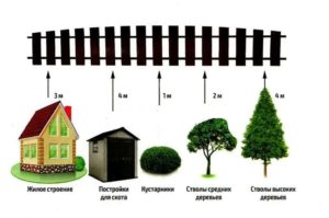 Высота забора на дачном участке по закону 2020