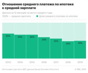 Снижение процентной ставки по действующей ипотеке 2020