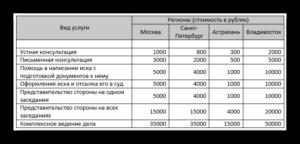Развод в россии сколько стоит