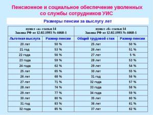 Рассчитать выслугу лет во фсин красноярский край