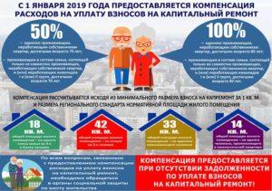 Кто освобождается от уплаты за капитальный ремонт дома в моск области