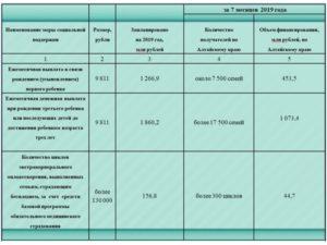 Губернаторские выплаты при рождении ребенка в москве в 2020