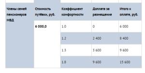 Нереализованные путевки в санатории мвд на 2 квартал 2020 по челябинской области
