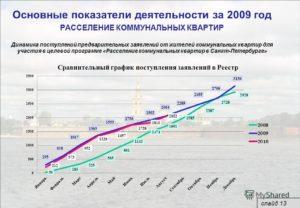 Горжилобмен спб расселение коммунальных квартир районы 2020 года