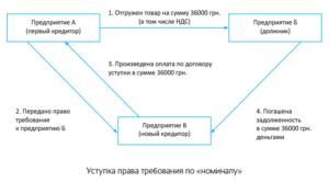 Договор цессии 2020 разные ставки ндс