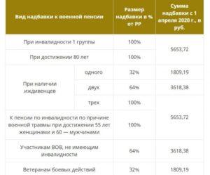 Отмена льготных пенсий в белоруссии в 2020 году