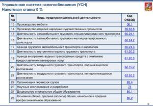 Коды оквэд попадающие под енвд в 2020 году для ип