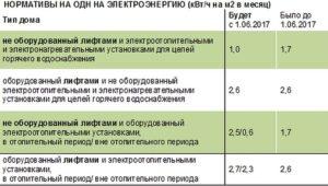 Норматив одн по электроэнергии в москва 2020