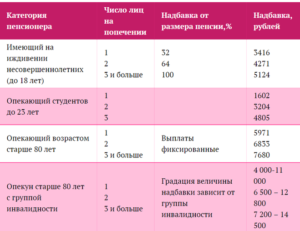 Доплата к пенсии за студента очника в 2020 году