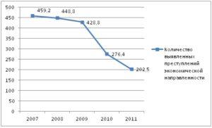 Официальный сайт мвд россии статистика 2020