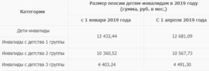 Пенсия инвалидам с детства 3 группы в 2020 году в москве