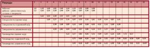 Коэффициент к тарифной ставке 1 разряда в строительстве 2020