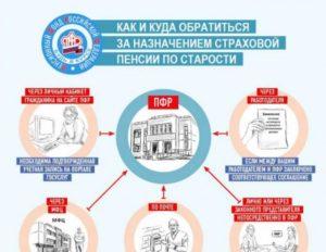 Куда обращаться за назначением пенсии по старости в москве в 2020 году