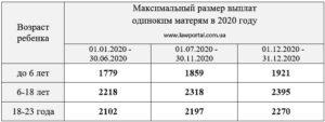Выплата матери одиночке в 2020 году краснодарский край
