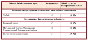 Районный коэффициент в иркутске 2020 расчет